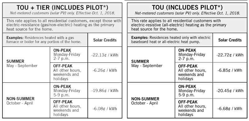 Fort Collins Utilities Rate Structures