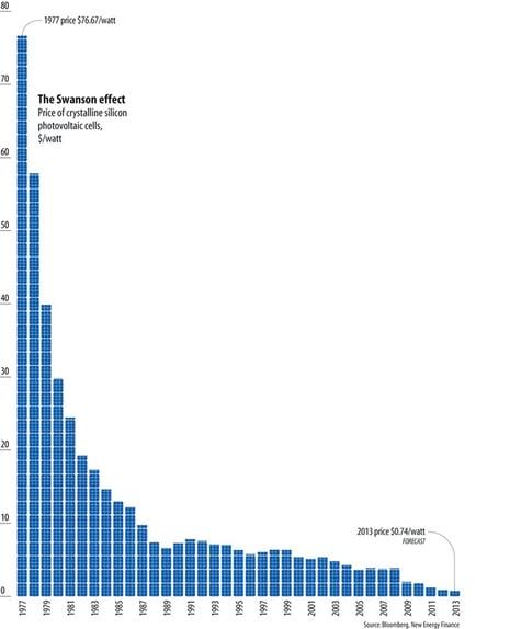 price-of-solar-power-drop-graph.jpg