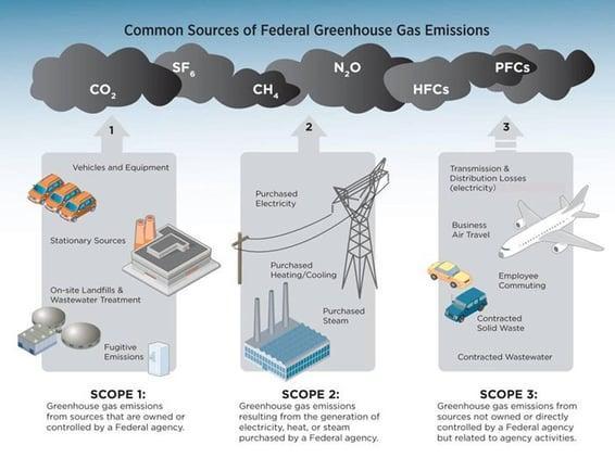 scope emissions - epa